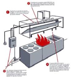 incendio cocinas - Extinción incendios en cocinas 02