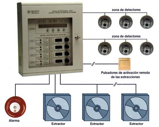 instalacion monoxido - Detectores /extractores de monóxido de carbono